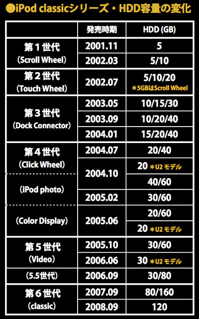 iPod classicシリーズ/HDD容量の変化