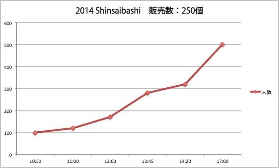 2014shinsaibashi