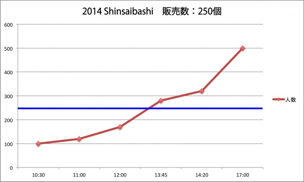 2014年1月1日・心斎橋に於ける行列の推移(Dark局長調べ)