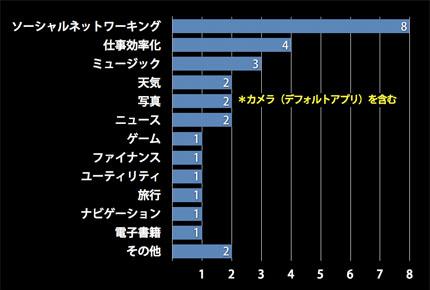 ジャンル別アプリ数の比較